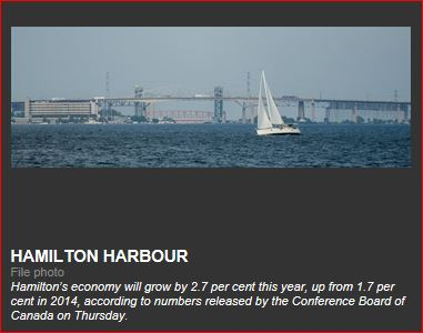 Conference Board predicts 2.7 per cent growth for Hamilton in 2015